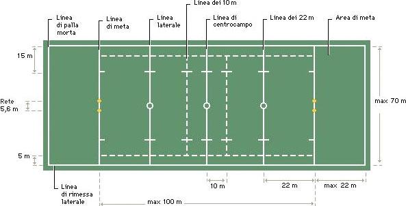 Misure campo di rugby